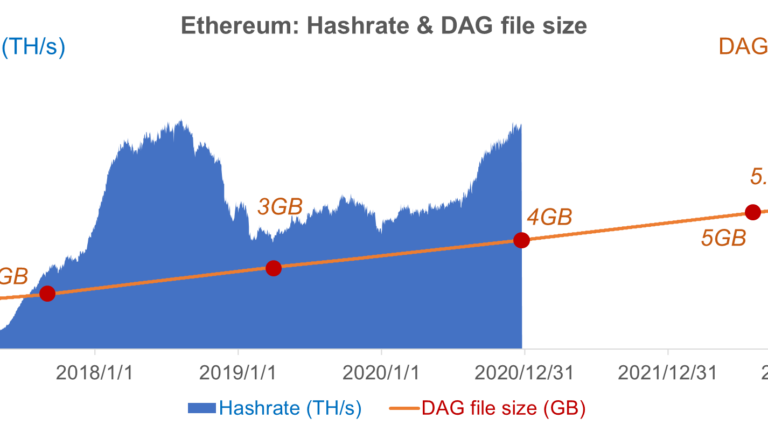 Ethereum 2.0 – Miner's View