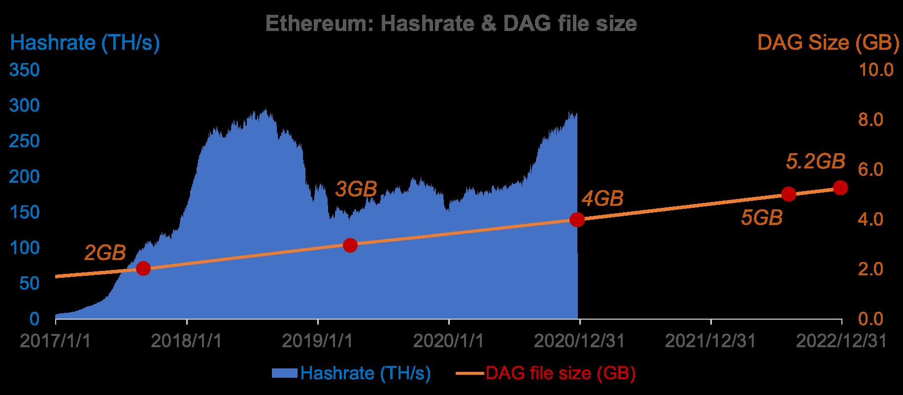 ethereum network size